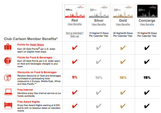 If you are a member of Club Carlson, you get free internet at all properties worldwide.