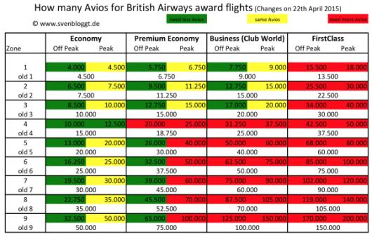 British Airways award chart changes by zone.