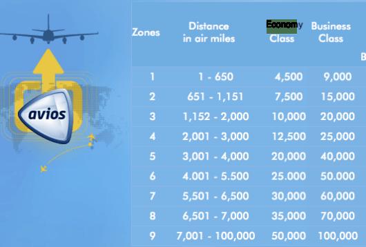 British-Airways-Award-Chart