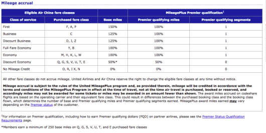 United's earning rates with partner Air China show fares that only earn between 0-50% of base miles.