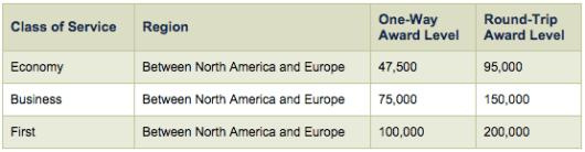 Alaska miles award chart flying Emirates to Europe.