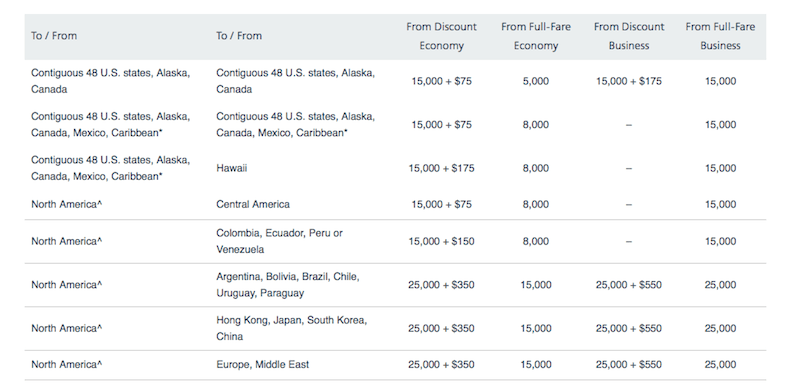 AAdvantage upgrade awards on American and US Airways flights.