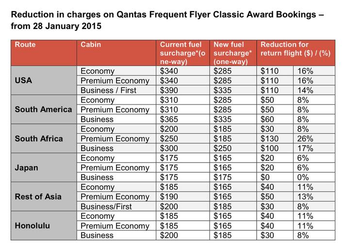 Australian Business Traveller's super useful chart of Qantas surcharges.