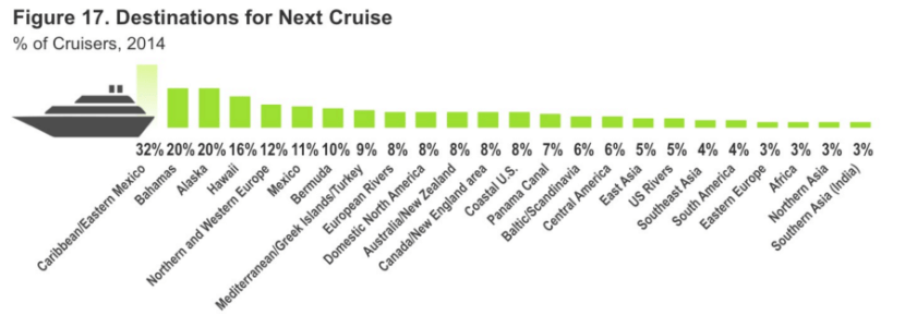 According to the latest study by Cruise Lines International Association.