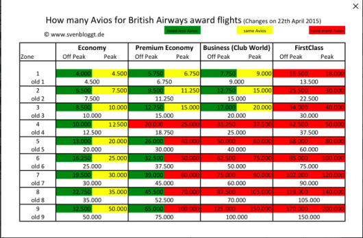 British Airways award chart changes by zone from Sven Blogt.
