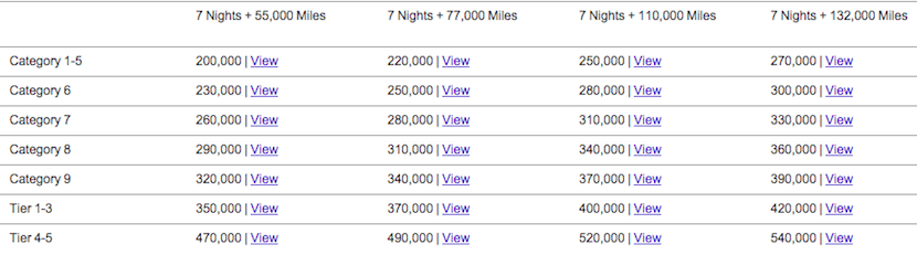 Hotel + Air package costs when redeeming for United miles.