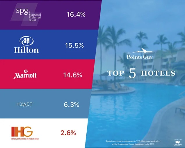 tpg-hotels-infographic