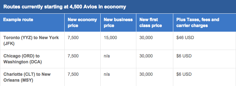 BA's new chart for flights between 0 and 650 miles.
