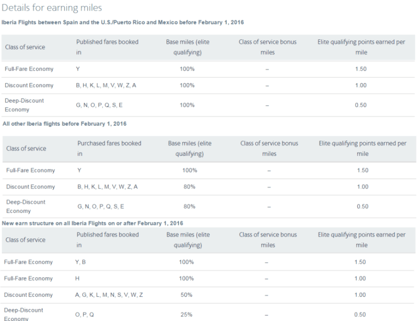 American Airlines AAdvantage earning for Iberia flights - cropped
