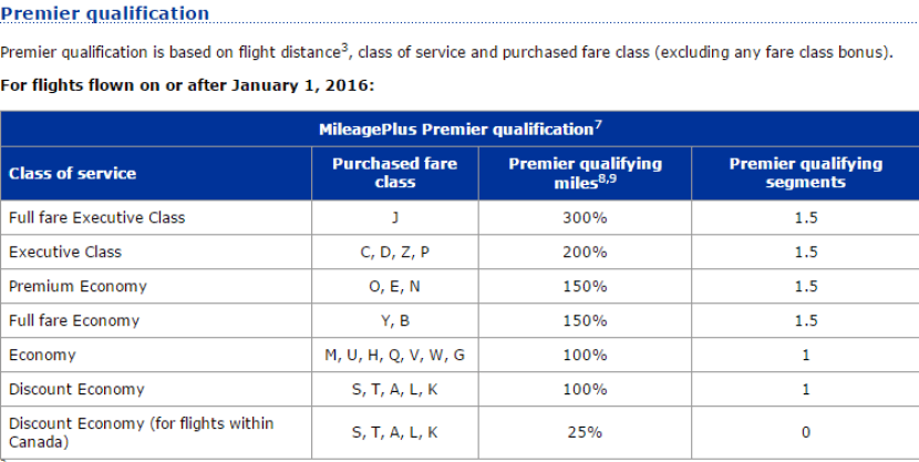 United's partner earning rates on Air Canada in 2016
