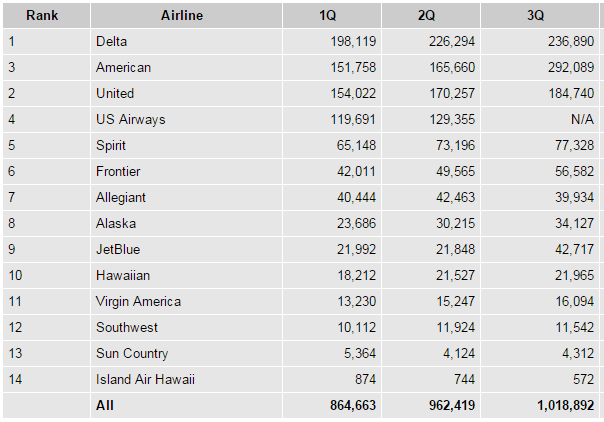 Airline baggage fees by quarter for 2015