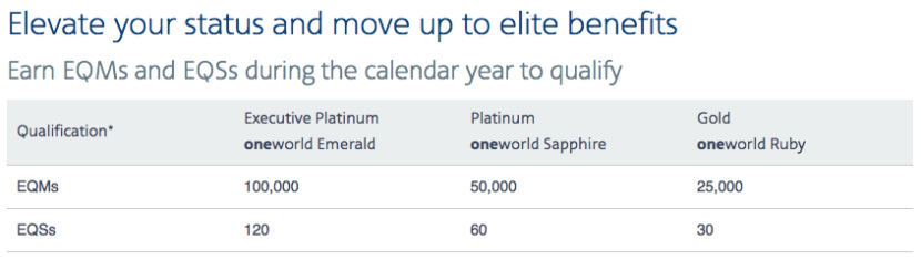 For this analysis, I'll assume that you overqualified by 20% for each of the three AAdvantage elite levels.