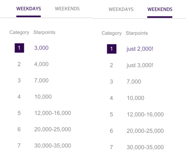 SPG's free night categories.