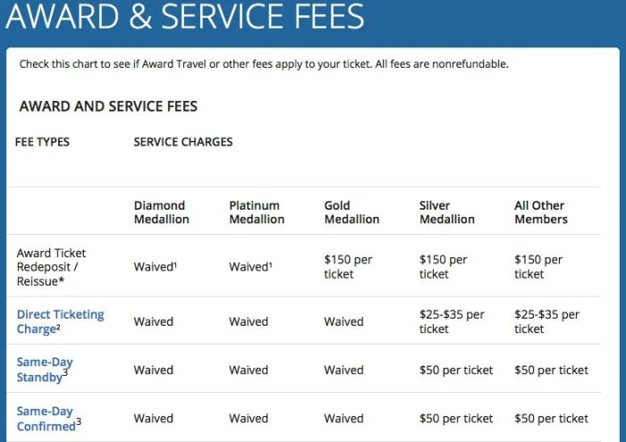 A breakdown of Delta's fees - though you won't be charged phone-booking ones anymore.