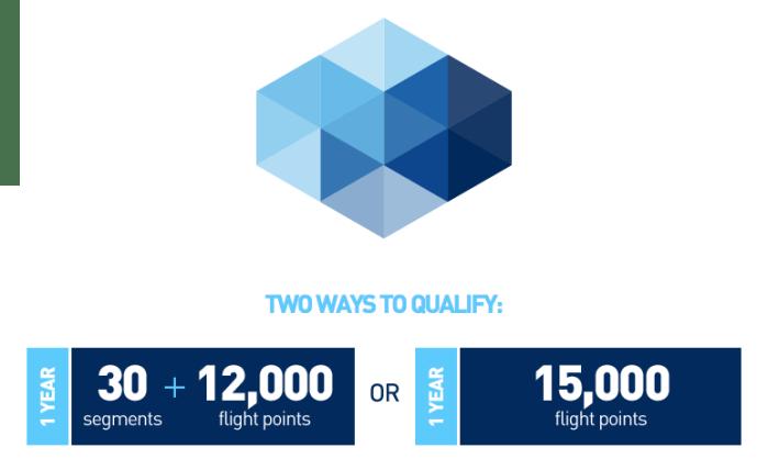 JetBlue has just one level of elite status: Mosaic.