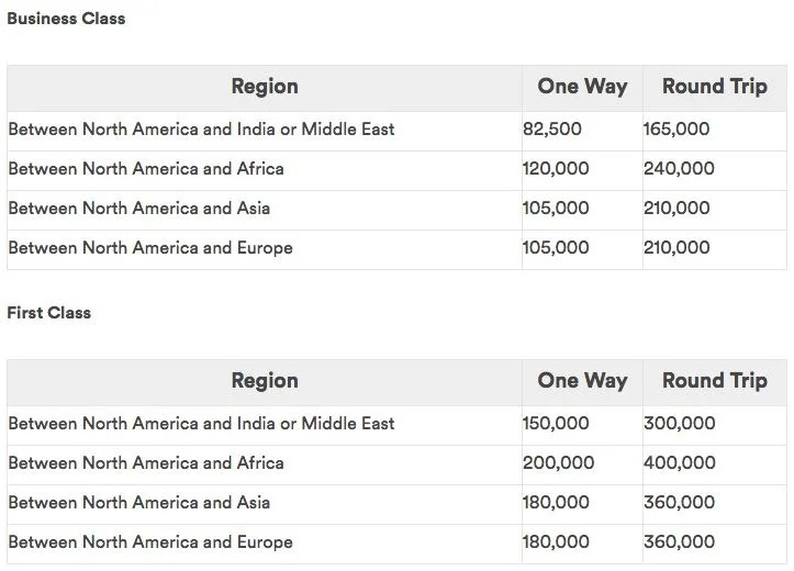 Alaska's new redemption rates for flights on Emirates.