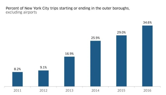 Uber's growth in New York City since 2011.