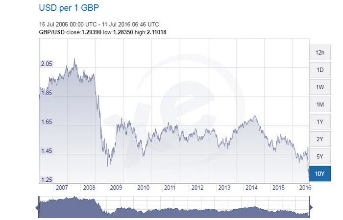 """Facing a 31 year low against the dollar, Brits may have to start singing """"God Save the Pound."""""""