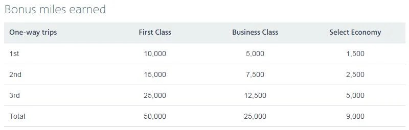 Here's how many miles you'll earn for each flight you take.
