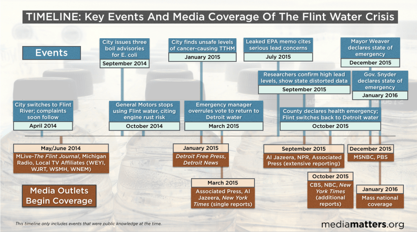 Infographic by Media Matters