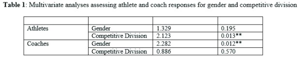 Multivariate analyses assessing athlete and coach responses for gender and competitive division