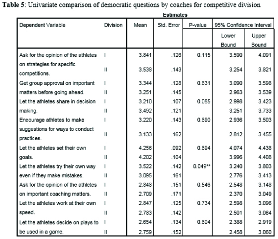 Univariate comparison of democratic questions by coaches for competitive division