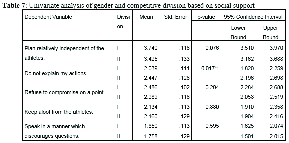 Univariate analysis of gender and competitive division based on social support