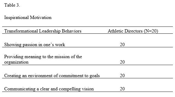 Transformational Leadership - Table 3