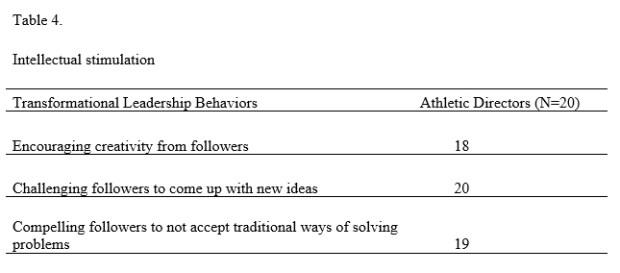Transformational Leadership - Table 4