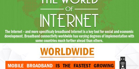 The World of Internet-Best Infograph