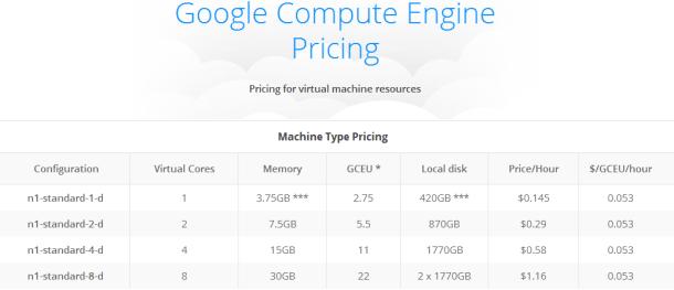 google compute engine pricing