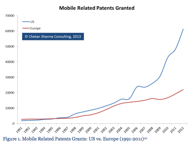 Mobile Related Patents Granted