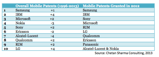 Overall Mobile Patents