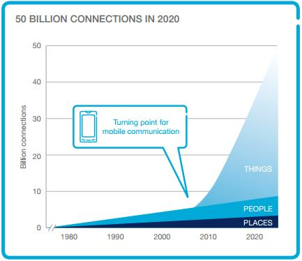 50bn devices IoT