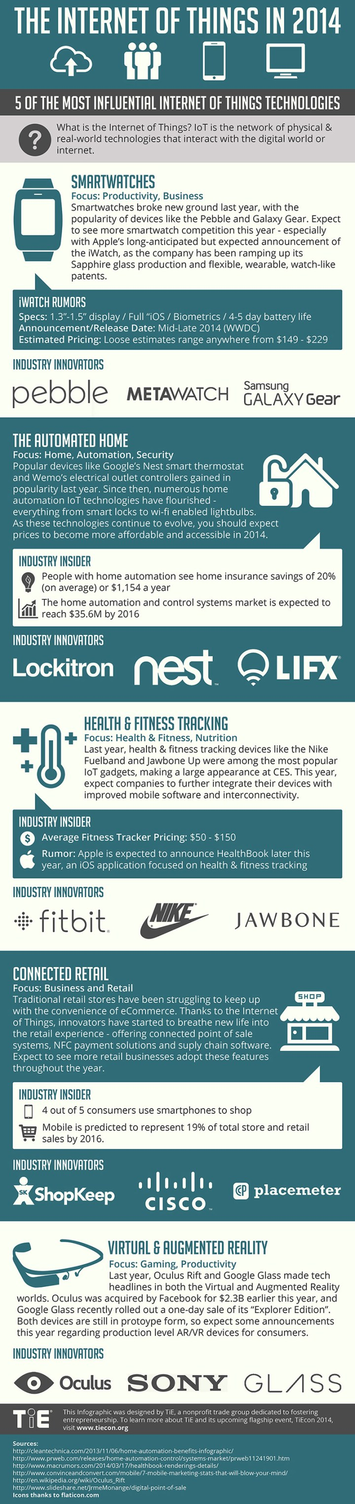 The Internet of Things Infographics