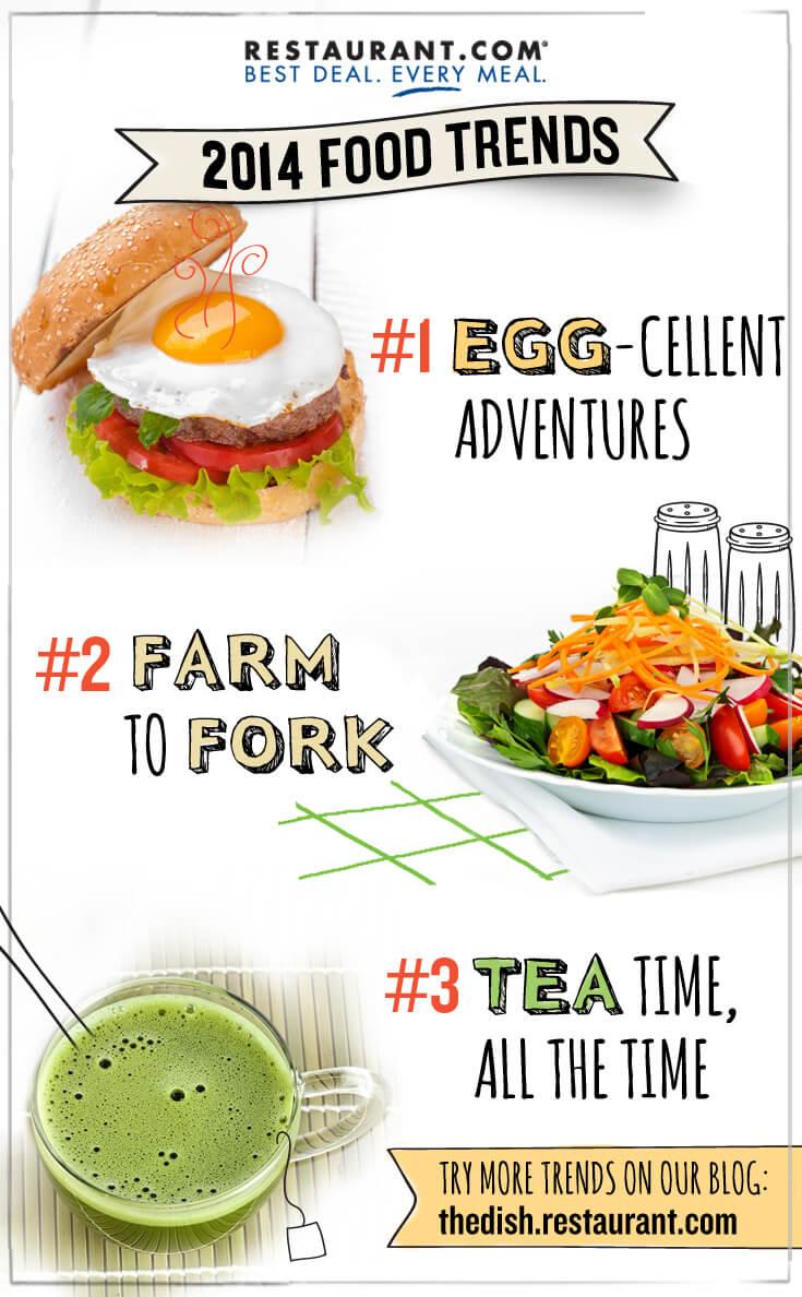 Restaurant.com Hot Food Trends