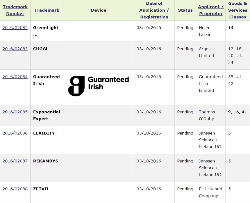 trademark-ireland-applications-trademark-applications-to-30-sept-2016-part-4
