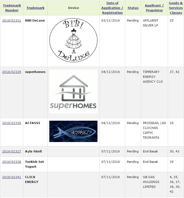 Irish Trademarks Actassi Aylasimit Clickenergy Trademarks Filed In Irish Patents Office