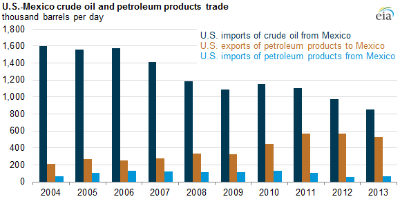 US and Mexico Petroleum Trading Changes | The Energy Collective