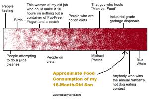 food consumption chart theuglyvolvo