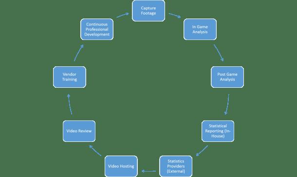 performance-analysis-model