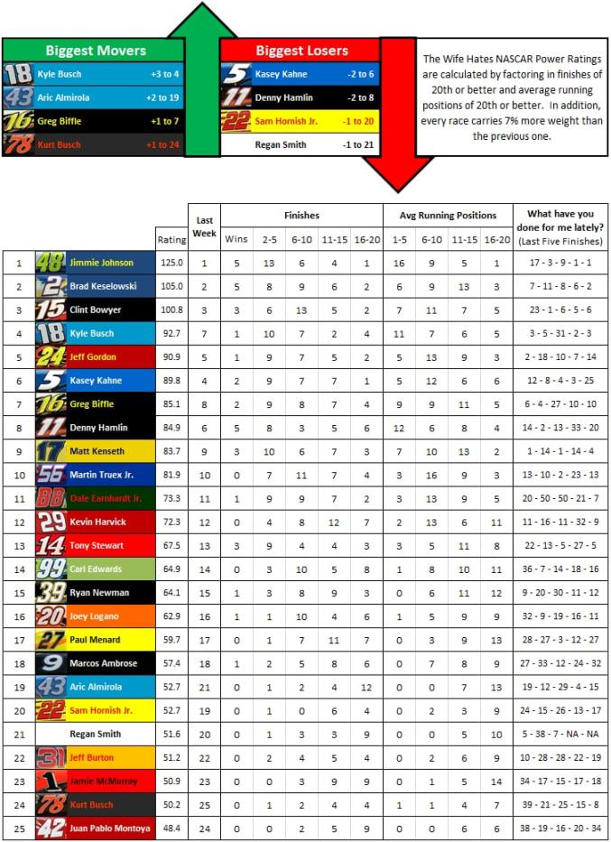 the-wife-hates-sports-nascar-power-rankings-week-34-2012