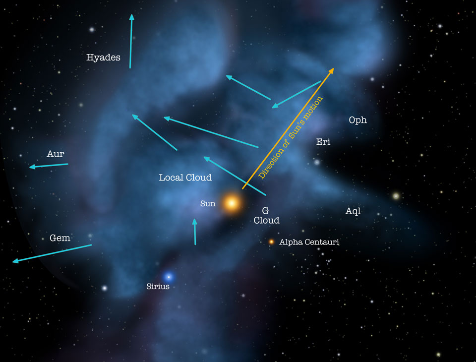 The Local Fluff is marked as the Local Cloud. The 'map', compiled based on observations by NASA's Interstellar Boundary Explorer (IBEX) satellite, shows which way different objects in a 20-lightyear radius around the Sun. Credit: NASA Goddard