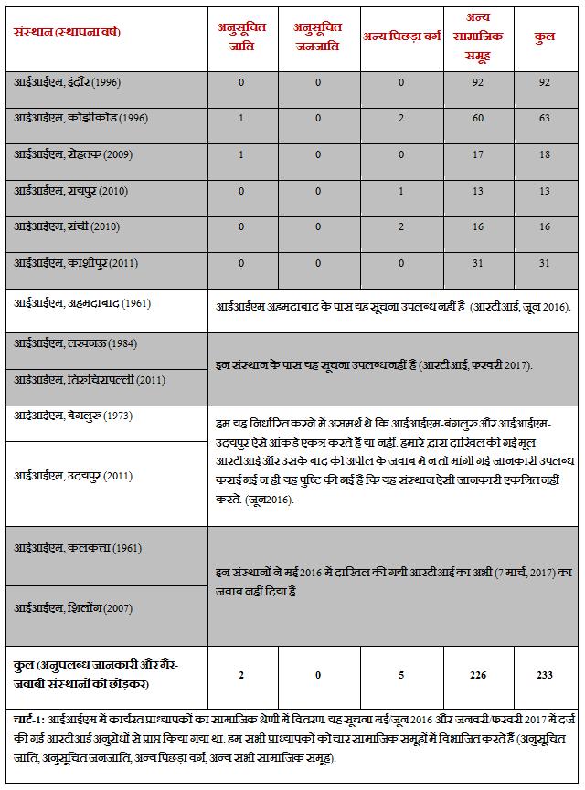 IIM Chart 1