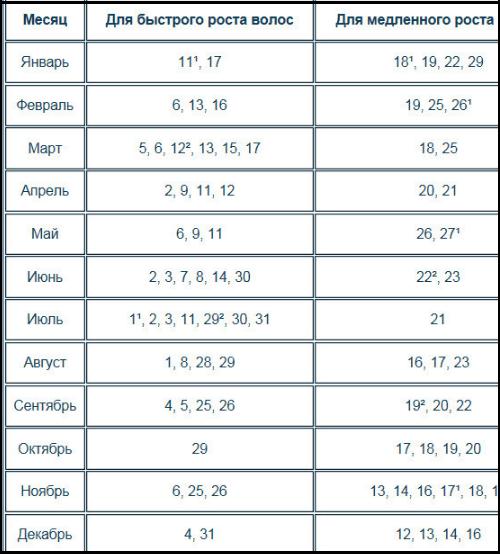 Лунный календарь причесок 2017