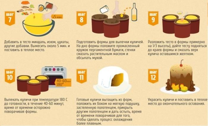 Кулич рецепт пошагово в духовке