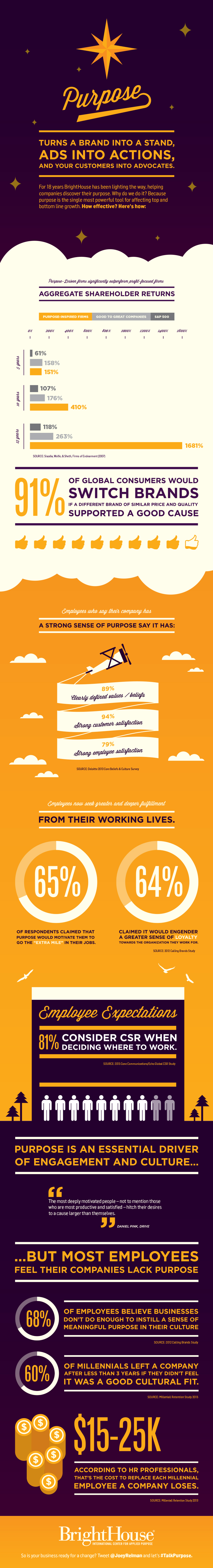 Power of Purpose Infographic BrightHouse