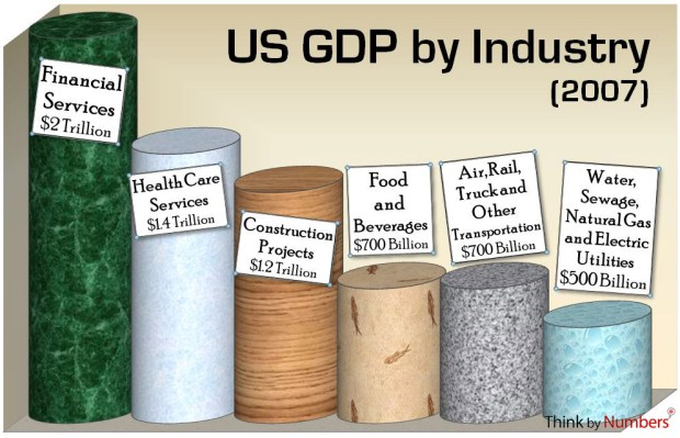 United States GDP by Industry Graph 2007 (Infographic)