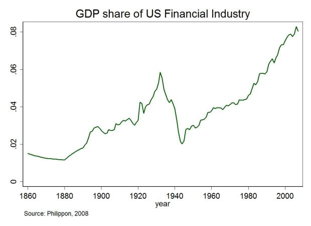 Graph of Financial Industry Sector Share of US GDP Over Time (Since 1860)