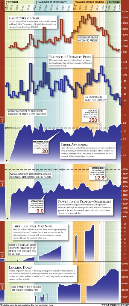 ForeignPolicy.com Graph Detailing Casualties, Oil Production, Electricity Generation, Detainees since 2003